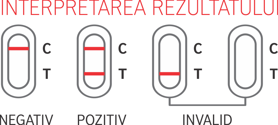 Interpretare rezultat test rapid Veneris de vaginită bacteriană