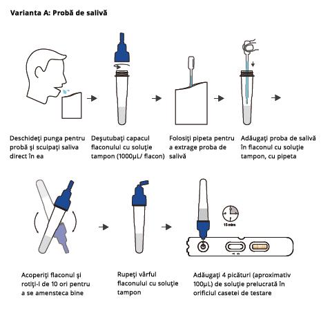 test rapid covid din saliva